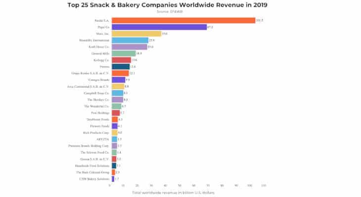 L'industrie des boissons et de la boulangerie devrait générer 400 milliards de dollars de ventes en 2020