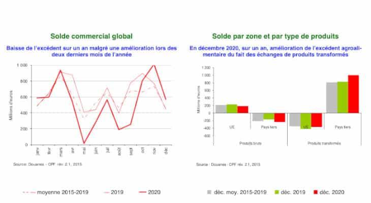 La chute des exportations de vins et spiritueux plombe l'excédent agroalimentaire