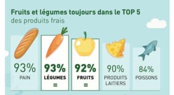 Baromètre de confiance : L'origine des produits demeure le 1er critère de choix lors de l'achat de fruits et légumes frais
