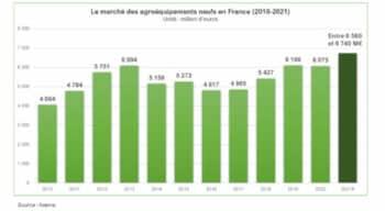Agroéquipements: Une année de croissance pour 2021 mais une tension sur la supply chain nourrit l'incertitude pour 2022
